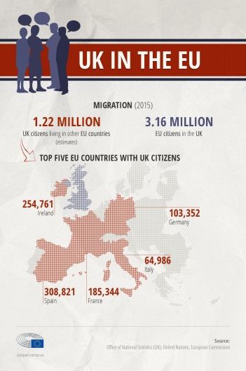 info graphic on EU Nationals
