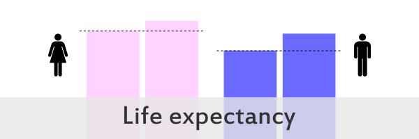 life-expectancy