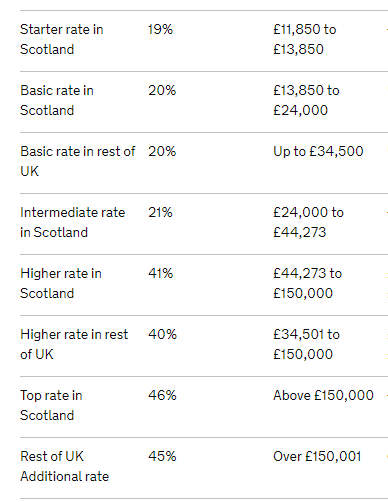 Tax Scotland v UK