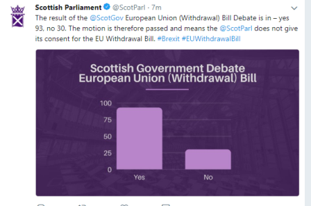 consent refused EU withdrawal Scot Parliament