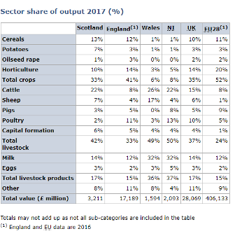 Agricultural figures 2017