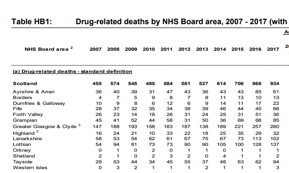 drug related deaths