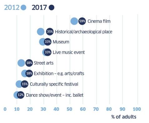 cultural events 2017