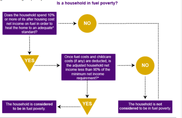 fuel poverty definition