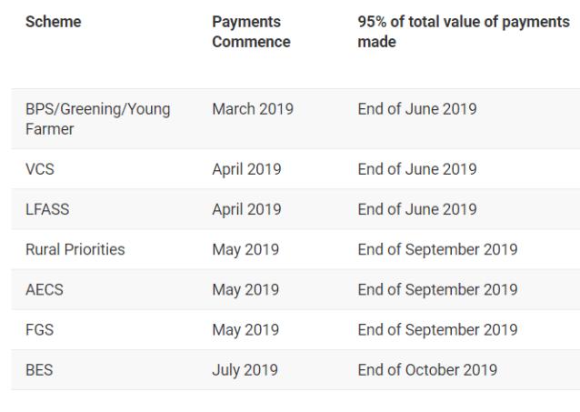 CAP timetable 2019