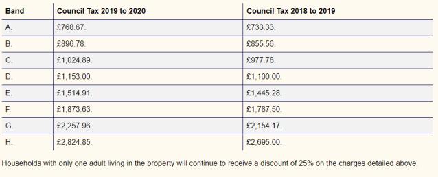 Council tax 19 20