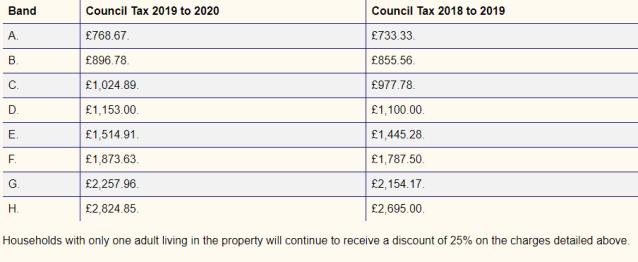 Council Tax 2019 2020