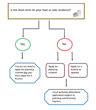 Andy Wightman diagram short term lets
