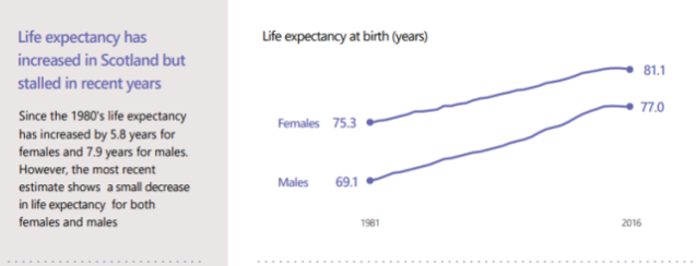 Life Expectancy Scotland