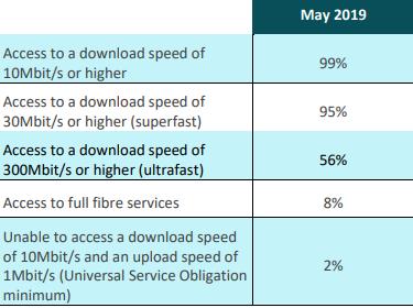 England Broadband