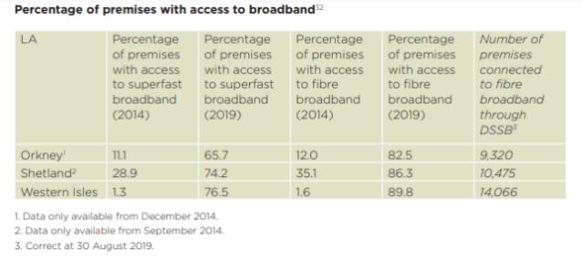 Island Plan Broadband