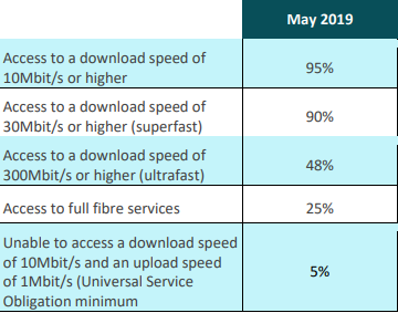 Northern Ireland broadband