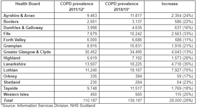 SNH figures chronic obstructive pulmonary disease