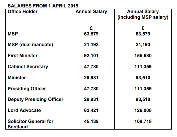 MSP salaries