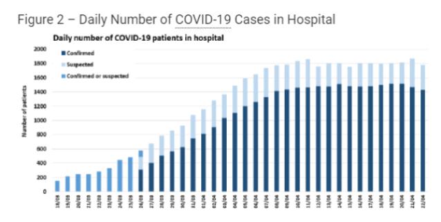 Covid 19 hospital case in Scotland 22nd April