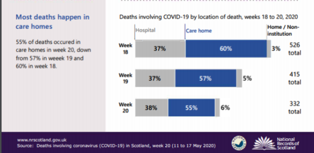 care home deaths NRS 17th of May 2020