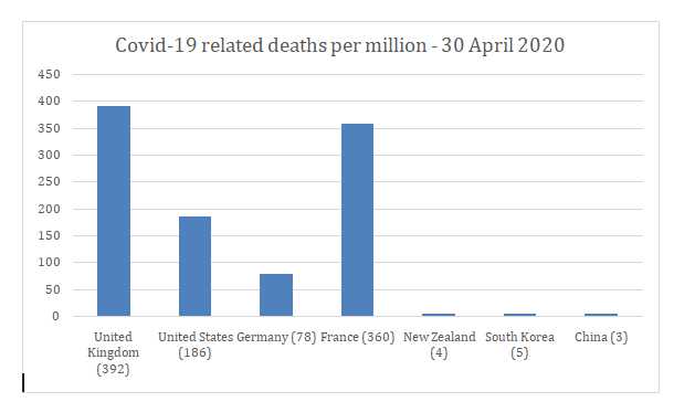 Covid 19 deaths graph from George