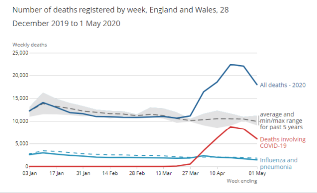 Covid deaths England and Wales 1st May 2020 ONS