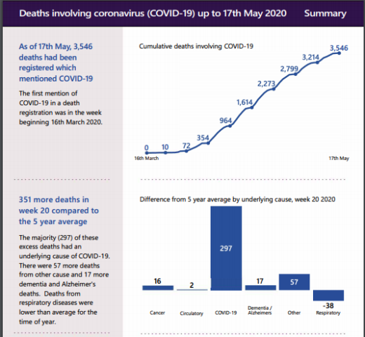 Covid19 deaths 17th May 2020 NRS 1