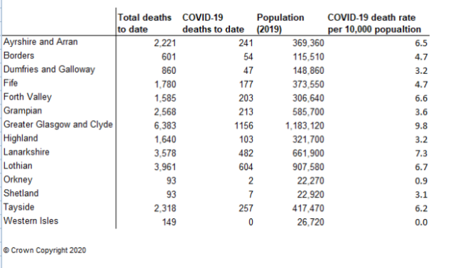 Covid19 deaths per health board up to 17th of May 2020 week 20