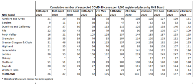 Cumulative suspected reported covid19 care homes 22nd June 2020