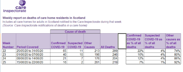 Deaths in Care Home Scotland 22nd June 2020