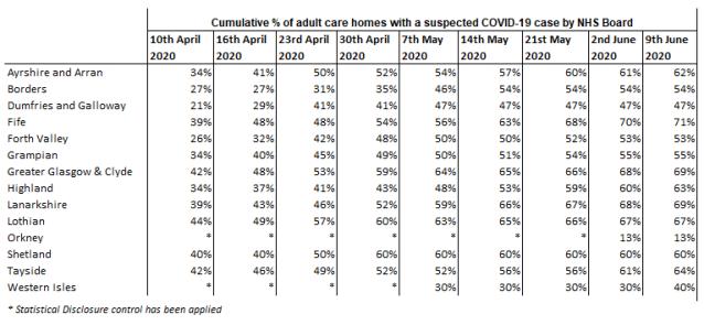 Health Board Care Homes Data Scotland % 9 June 2020