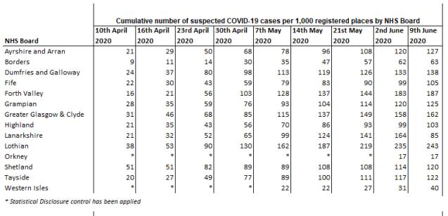 Health Board Care Homes Data Scotland June 9th 2020