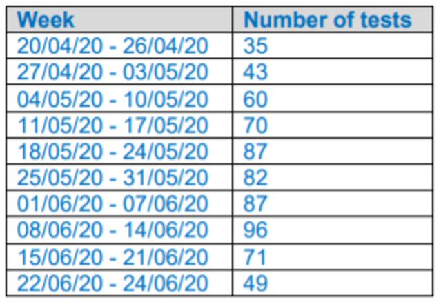 NHS Orkney weekly testing Covid19