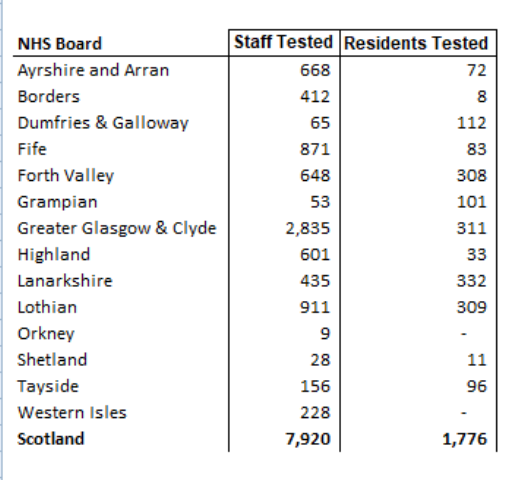Number of people tested Care Homes