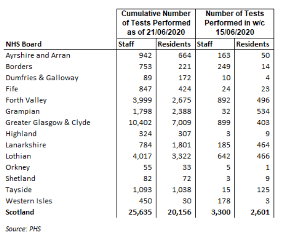 Numbers of tests - staff and residents by Board 22nd June